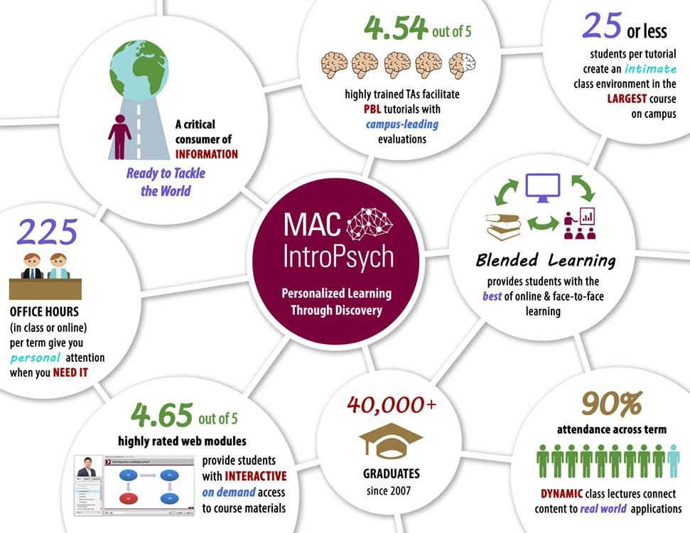 MacIntroPsych Infographic 2017